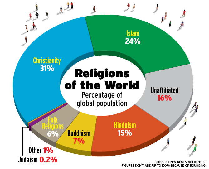 Snapshots - Latest world population by religion